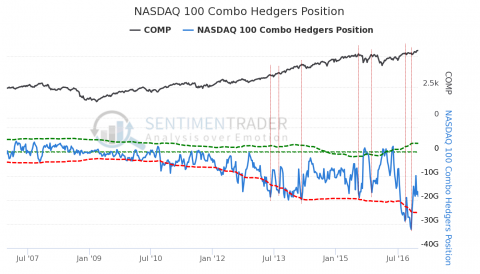 NASDAQ 100 Combo Hedgers Position.png
