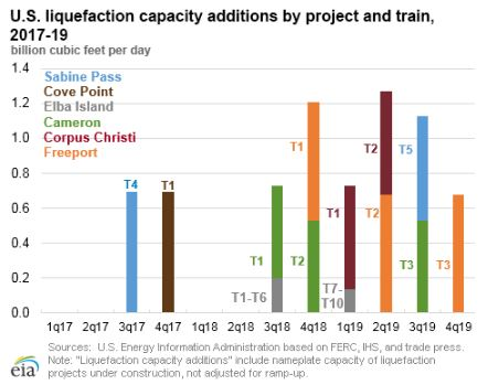 US liquefaction capacity.jpg