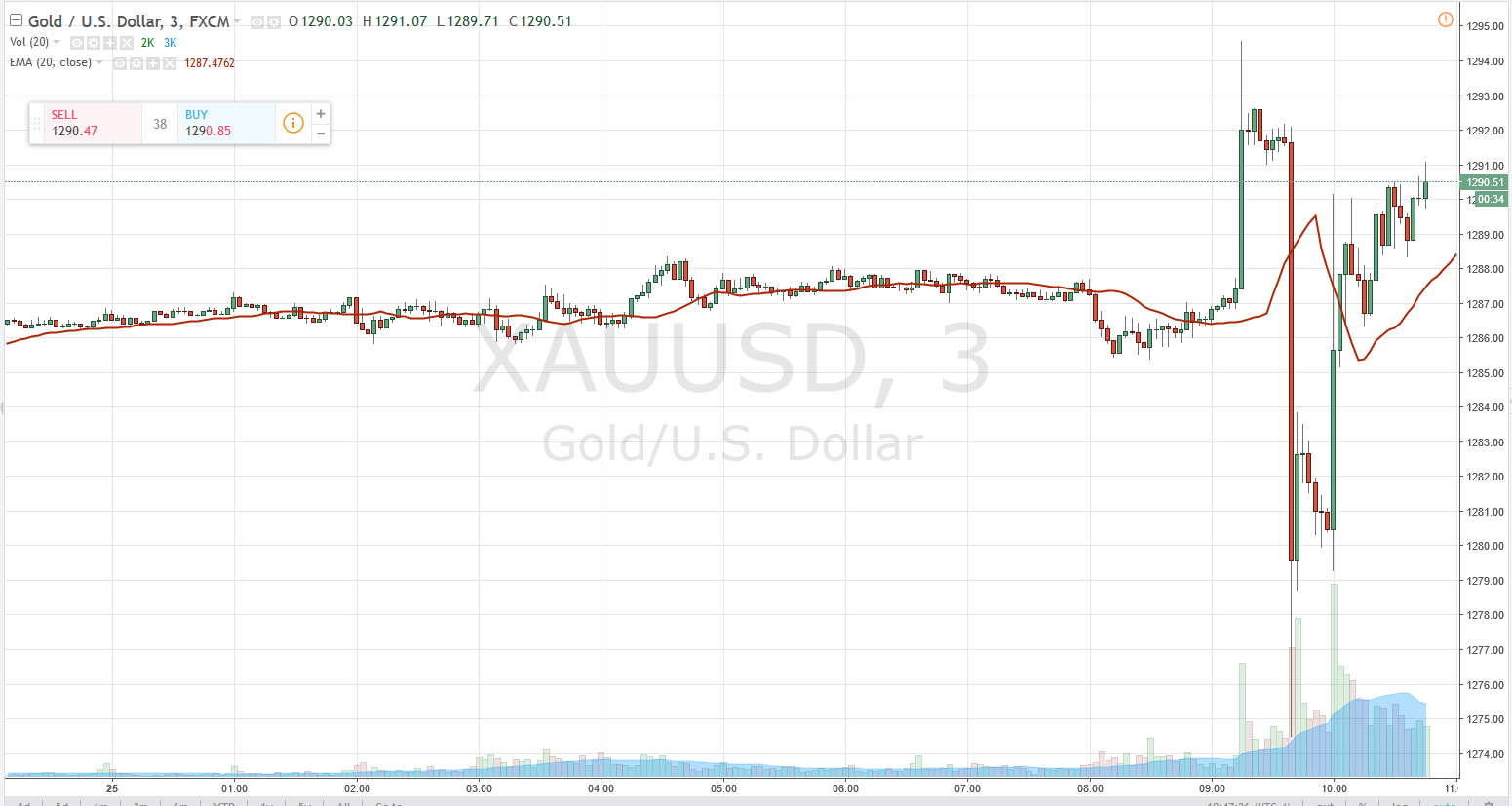 Gold Futures.PNG