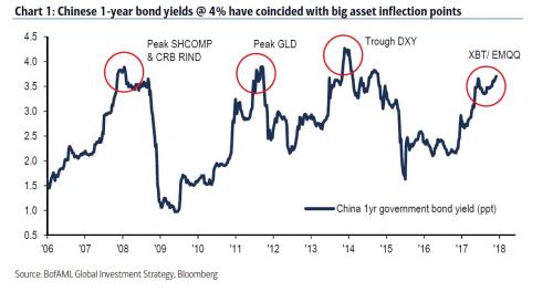 China 1Yr bond yield_0.jpg