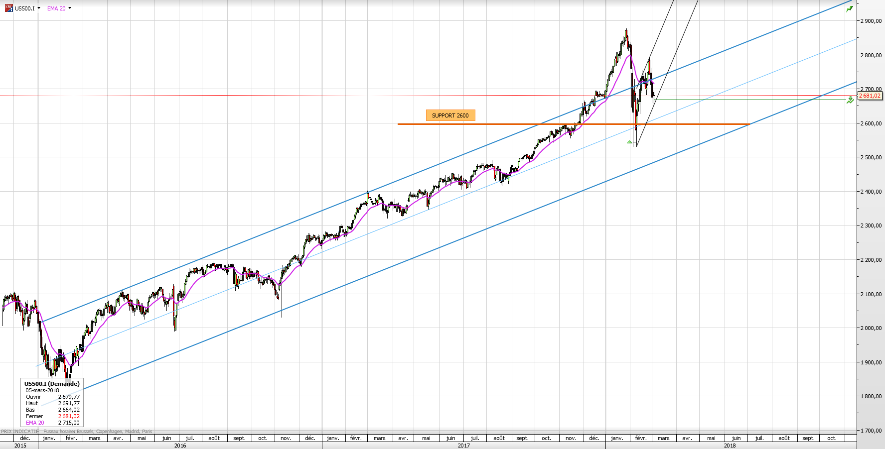 S&P500-daily long term.png
