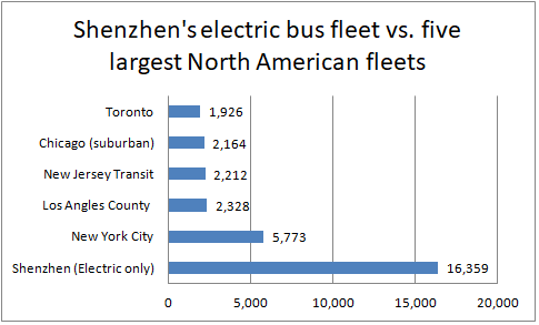 Shenzhen-bus-fleet-electric.png