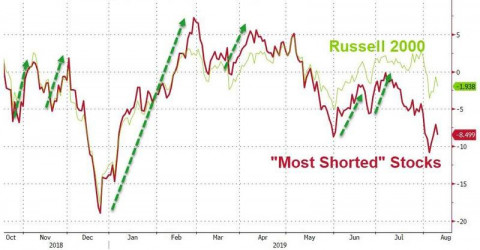 most shorted 2019.jpg