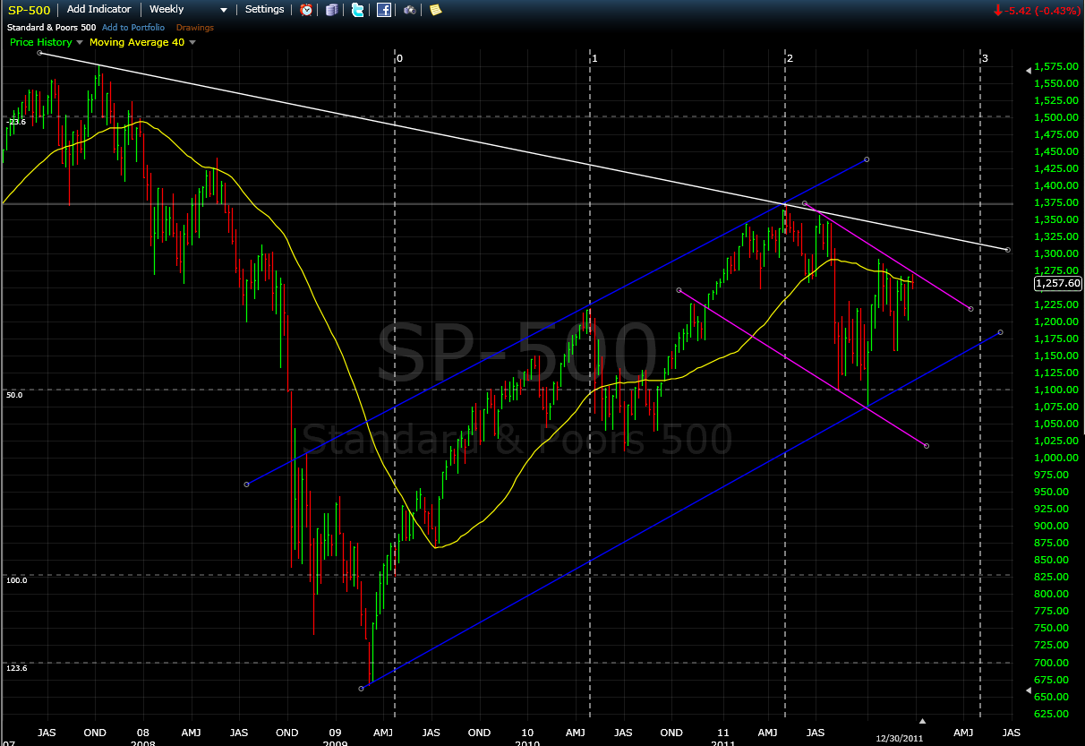 2012-01-01_spx_weekly.png