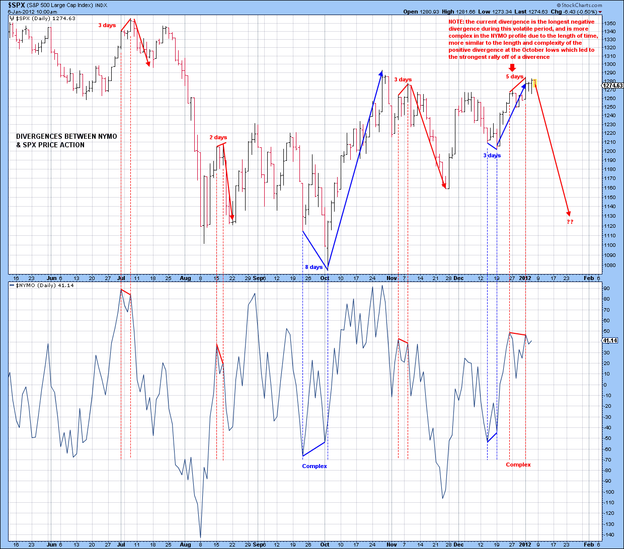 Divergences between SPX and NYMO.png