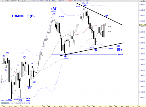 NDX WEEKLY TRIANGLE.png
