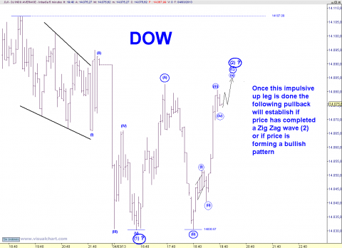 DOW 5 MIN.png