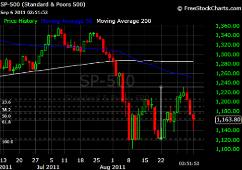 SPX 9-6-11 DAILY.png