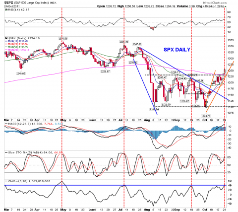 SPX Daily Chart on 10-25-11.png
