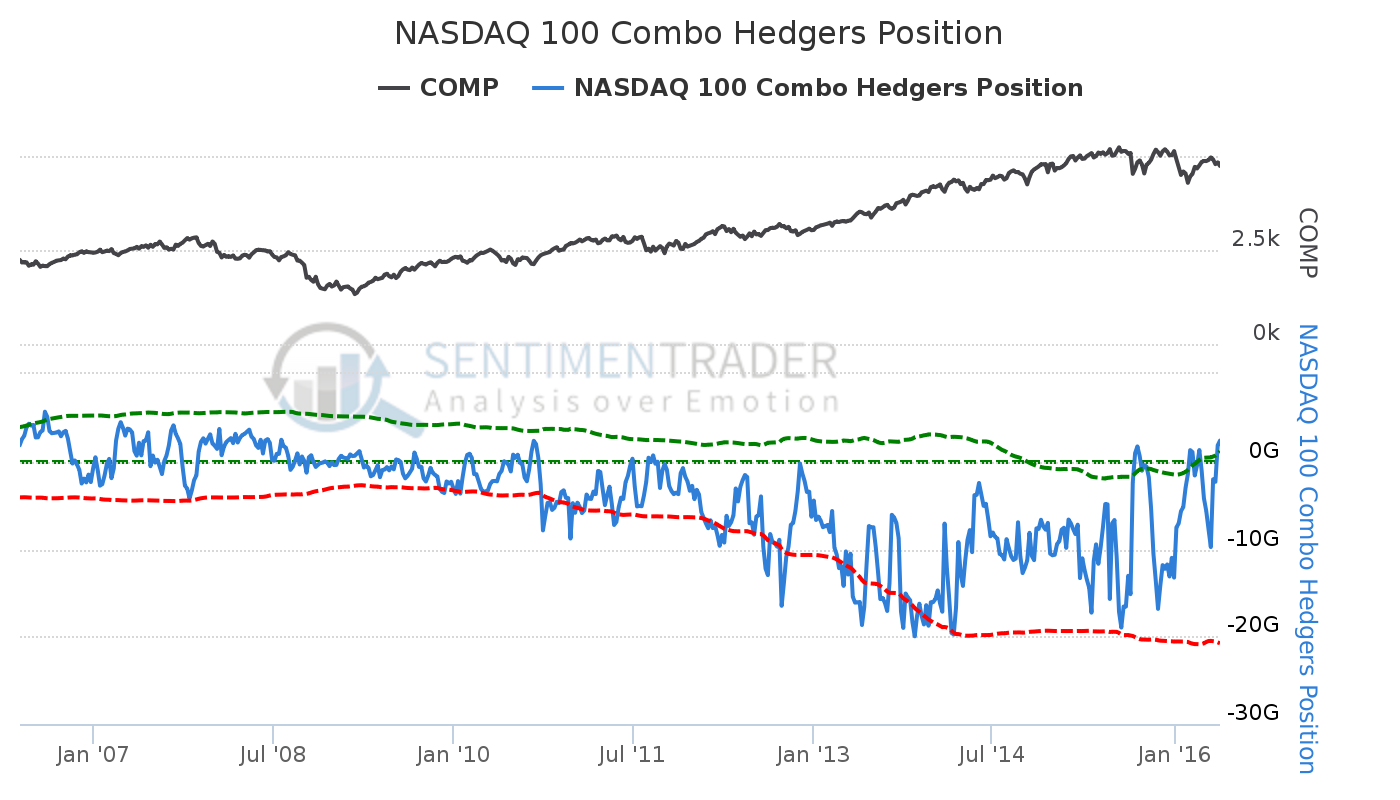 NASDAQ_100_Combo_Hedgers_Position.png