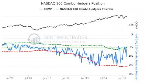 NASDAQ_100_Combo_Hedgers_Position.png